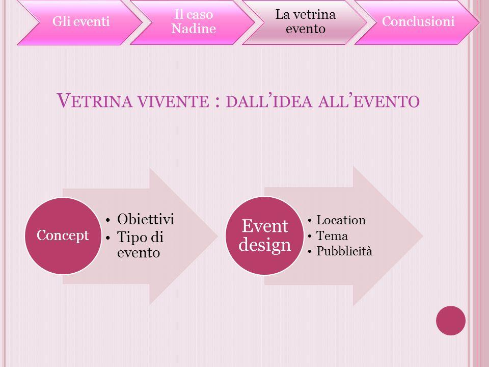 V ETRINA VIVENTE : DALL IDEA ALL EVENTO Gli eventi Il caso Nadine La vetrina evento Conclusioni Obiettivi Tipo di evento Concept Location Tema Pubblic