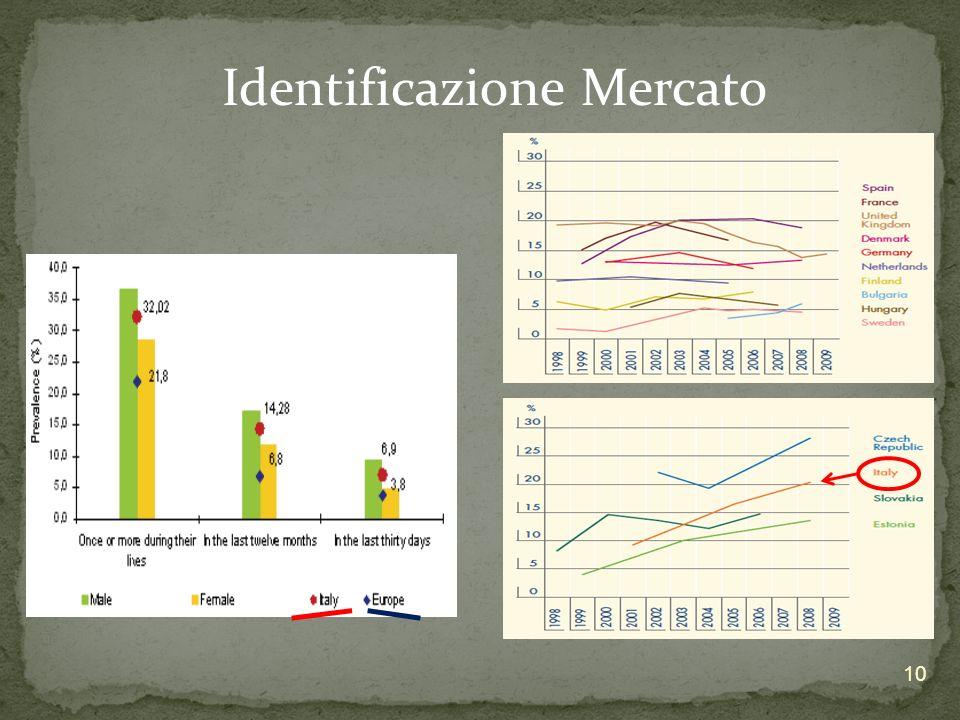 Identificazione Mercato 10