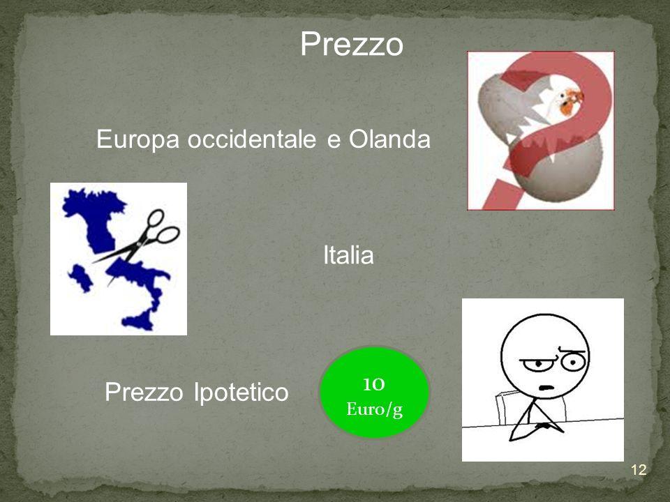Prezzo Europa occidentale e Olanda Italia Prezzo Ipotetico 12 10 Euro/g