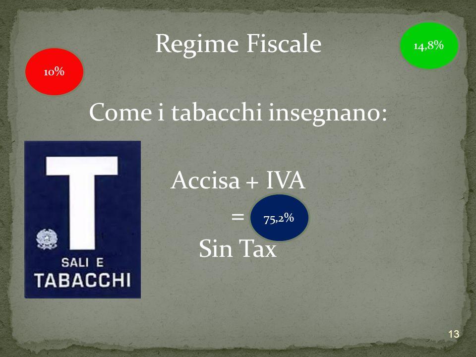 Regime Fiscale Come i tabacchi insegnano: Accisa + IVA = Sin Tax 10% 75,2% 14,8% 13