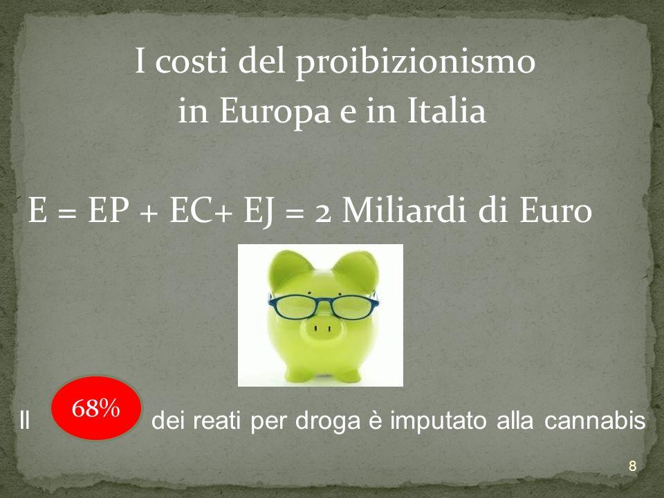 Legalizzazione Mercato ipotetico Target Prezzo Regime Fiscale 9