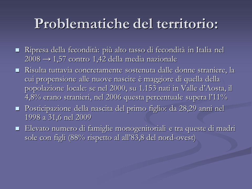 Ripresa della fecondità: più alto tasso di fecondità in Italia nel 2008 1,57 contro 1,42 della media nazionale Ripresa della fecondità: più alto tasso di fecondità in Italia nel 2008 1,57 contro 1,42 della media nazionale Risulta tuttavia concretamente sostenuta dalle donne straniere, la cui propensione alle nuove nascite è maggiore di quella della popolazione locale: se nel 2000, su 1.153 nati in Valle dAosta, il 4,8% erano stranieri, nel 2006 questa percentuale supera l11% Risulta tuttavia concretamente sostenuta dalle donne straniere, la cui propensione alle nuove nascite è maggiore di quella della popolazione locale: se nel 2000, su 1.153 nati in Valle dAosta, il 4,8% erano stranieri, nel 2006 questa percentuale supera l11% Posticipazione della nascita del primo figlio: da 28,29 anni nel 1998 a 31,6 nel 2009 Posticipazione della nascita del primo figlio: da 28,29 anni nel 1998 a 31,6 nel 2009 Elevato numero di famiglie monogenitoriali e tra queste di madri sole con figli (88% rispetto al all83,8 del nord-ovest) Elevato numero di famiglie monogenitoriali e tra queste di madri sole con figli (88% rispetto al all83,8 del nord-ovest)