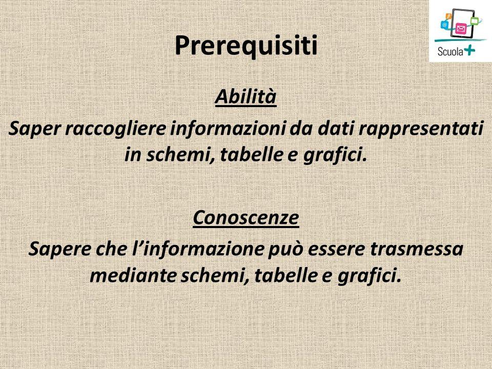 Tematiche/Ambiti disciplinari coinvolti Argomenti LA STRUTTURA DELLATOMO.