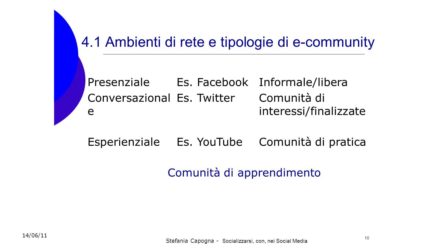 4.1 Ambienti di rete e tipologie di e-community PresenzialeEs. FacebookInformale/libera Conversazional e Es. TwitterComunità di interessi/finalizzate
