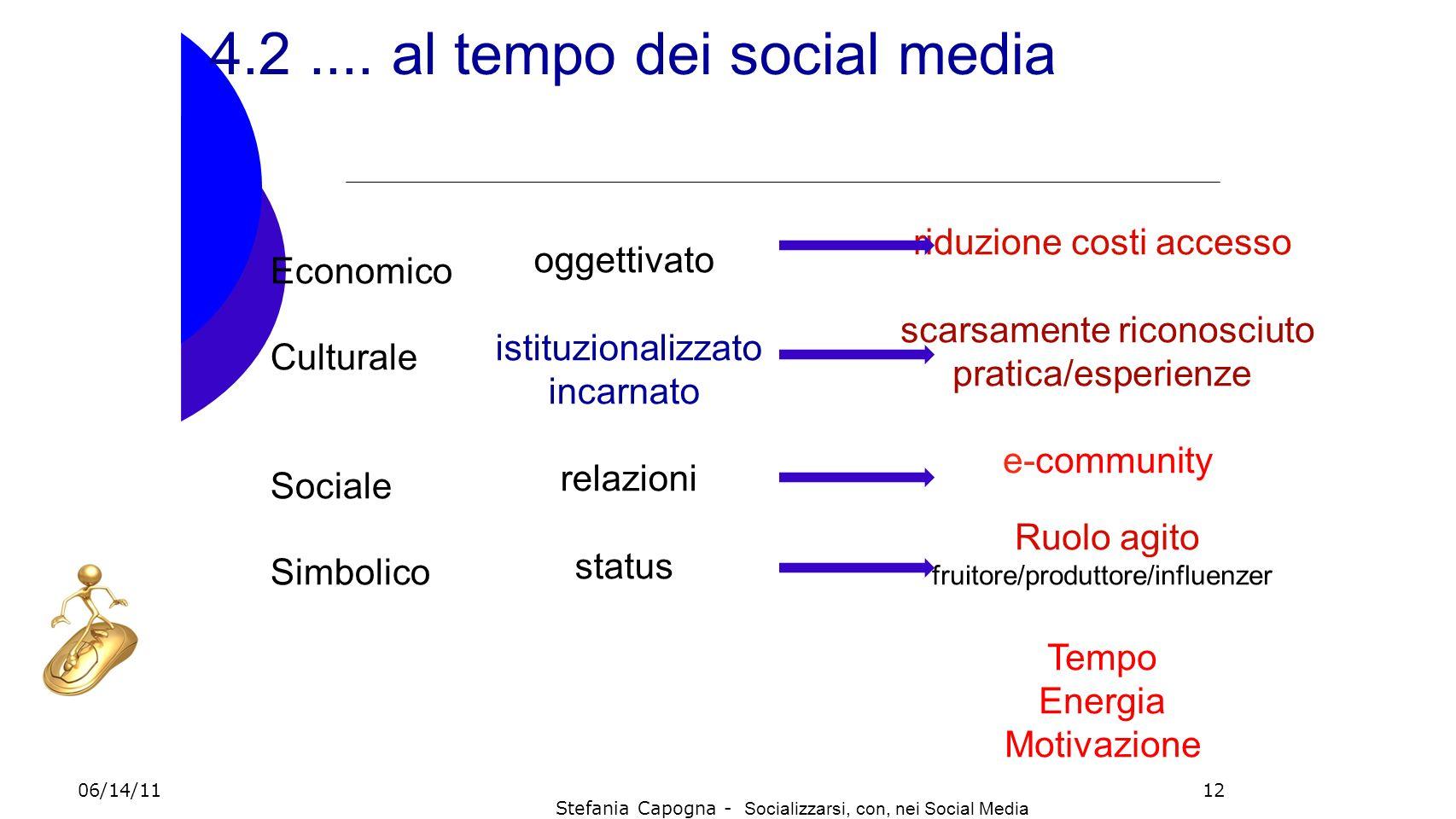 12 4.2.... al tempo dei social media Economico Culturale Sociale Simbolico oggettivato istituzionalizzato incarnato relazioni status riduzione costi a