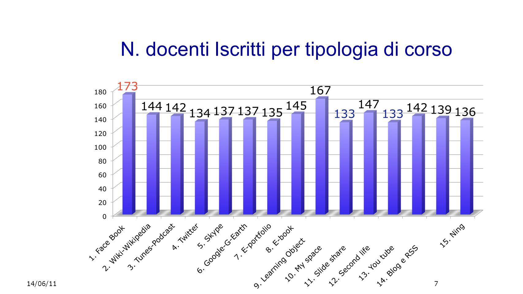 N. docenti Iscritti per tipologia di corso 714/06/11