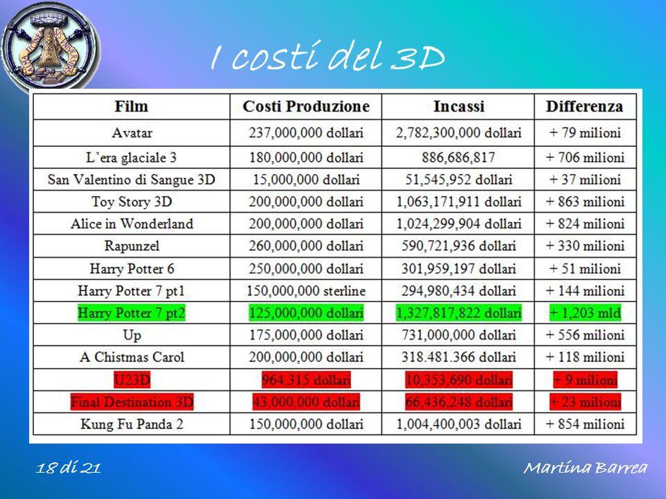 I costi del 3D 18 di 21Martina Barrea
