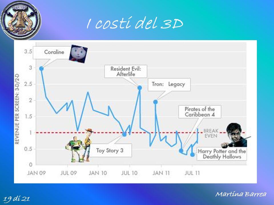 I costi del 3D 19 di 21 Martina Barrea