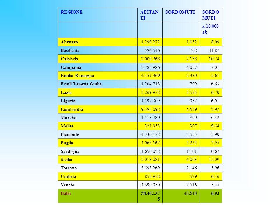 REGIONEABITAN TI SORDOMUTI x 10.000 ab. Abruzzo1.299.2721.0528,09 Basilicata596.54670811,87 Calabria2.009.2682.15810,74 Campania5.788.9864.0577,01 Emi