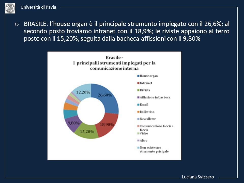 Luciana Svizzero Università di Pavia o BRASILE: lhouse organ è il principale strumento impiegato con il 26,6%; al secondo posto troviamo intranet con