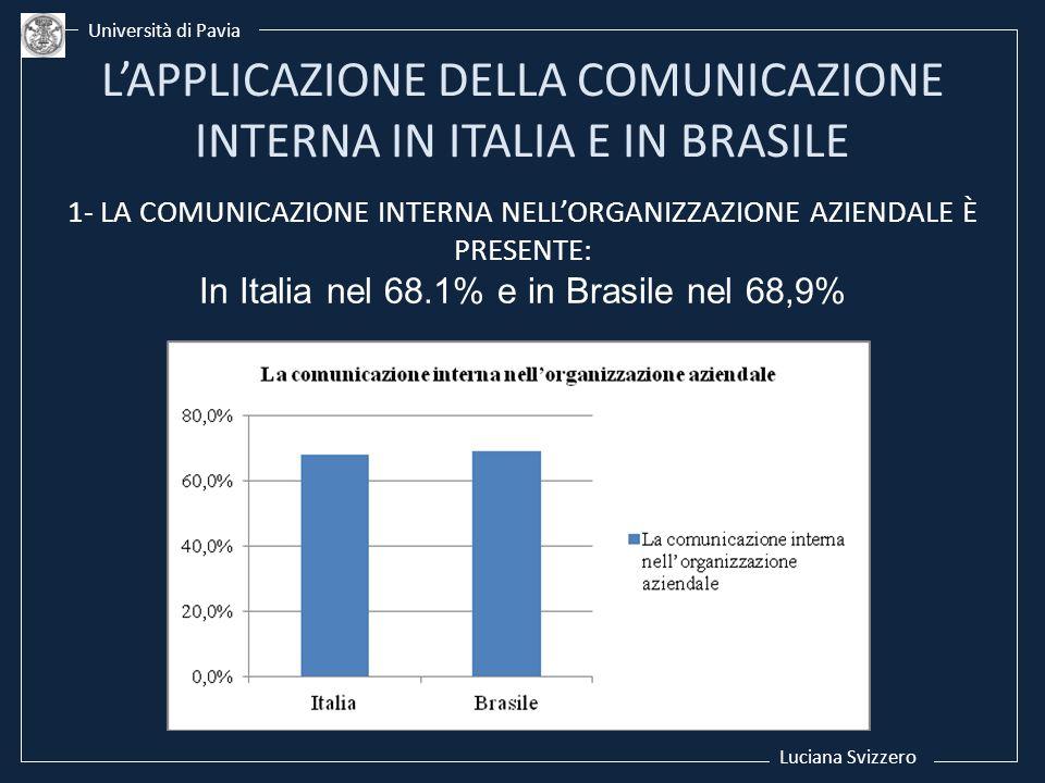 Luciana Svizzero Università di Pavia 1- LA COMUNICAZIONE INTERNA NELLORGANIZZAZIONE AZIENDALE È PRESENTE: In Italia nel 68.1% e in Brasile nel 68,9%