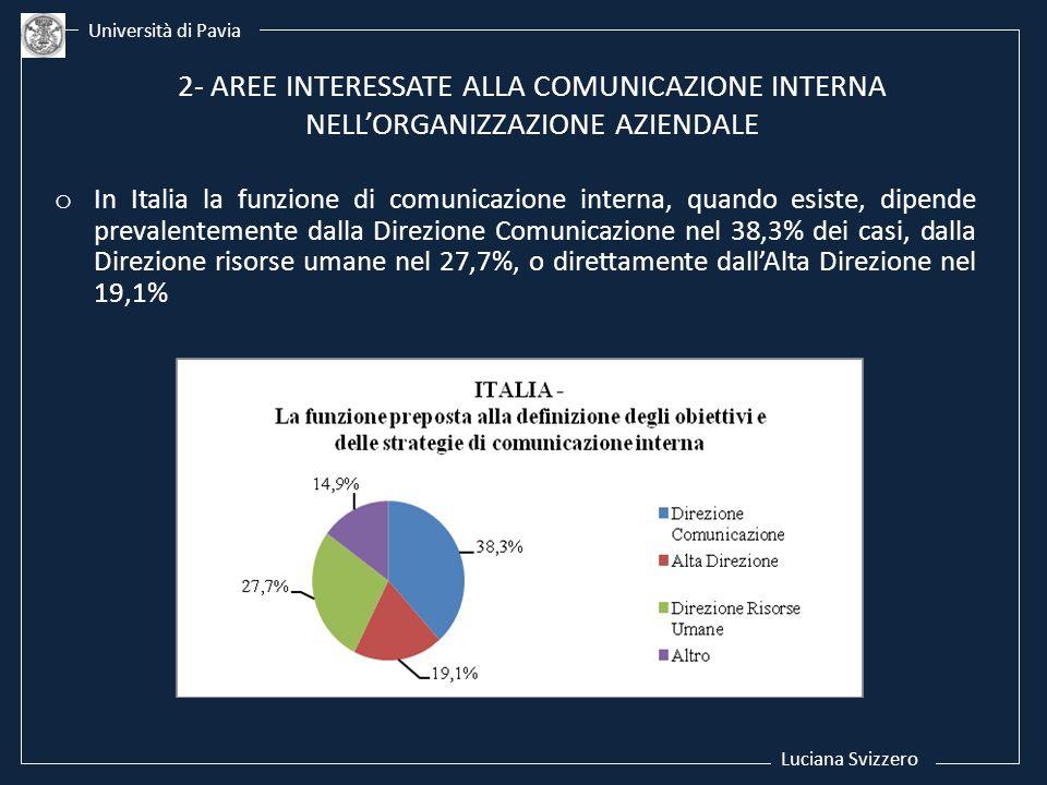 Luciana Svizzero Università di Pavia 2- AREE INTERESSATE ALLA COMUNICAZIONE INTERNA NELLORGANIZZAZIONE AZIENDALE o In Italia la funzione di comunicazi