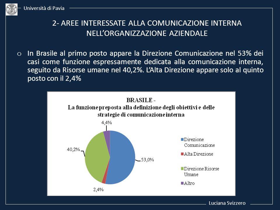 Luciana Svizzero Università di Pavia o In Brasile al primo posto appare la Direzione Comunicazione nel 53% dei casi come funzione espressamente dedica