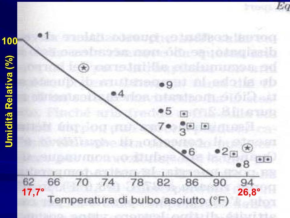 Umidità Relativa (%) 100 17,7°26,8°