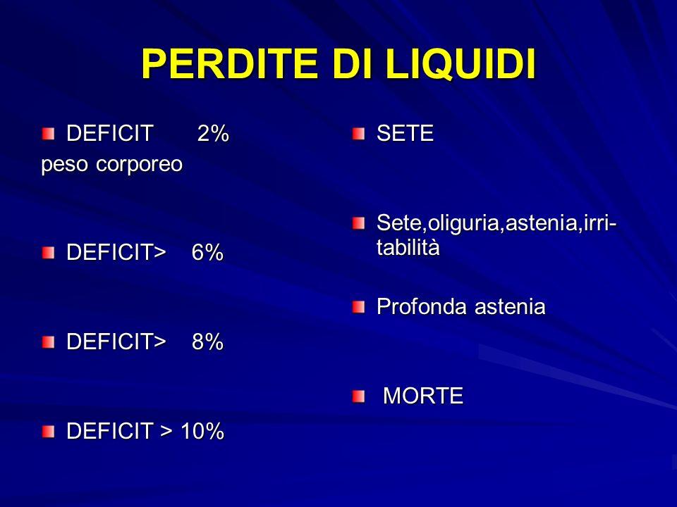 PERDITE DI LIQUIDI DEFICIT 2% peso corporeo DEFICIT> 6% DEFICIT> 8% DEFICIT > 10% SETE Sete,oliguria,astenia,irri- tabilità Profonda astenia MORTE MORTE