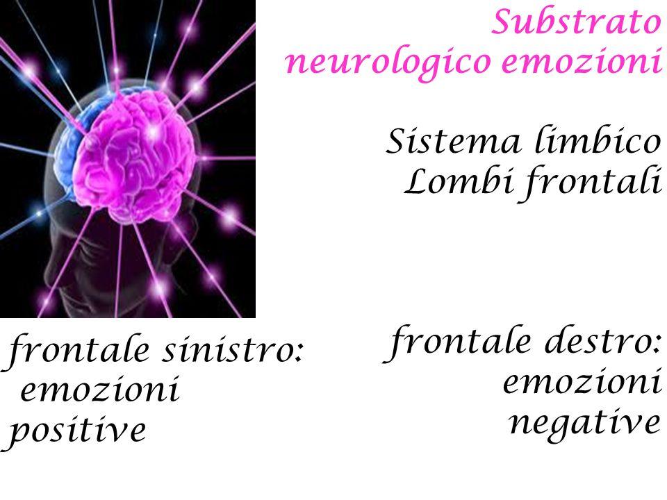 Substrato neurologico emozioni Sistema limbico Lombi frontali frontale destro: emozioni negative frontale sinistro: emozioni positive