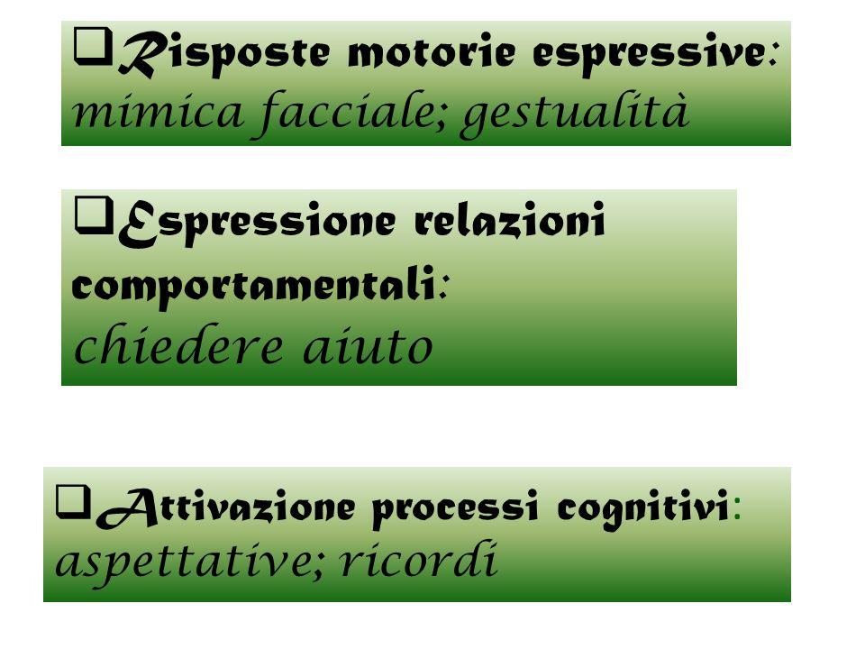 Attivazione processi cognitivi : aspettative; ricordi Espressione relazioni comportamentali : chiedere aiuto Risposte motorie espressive : mimica facc