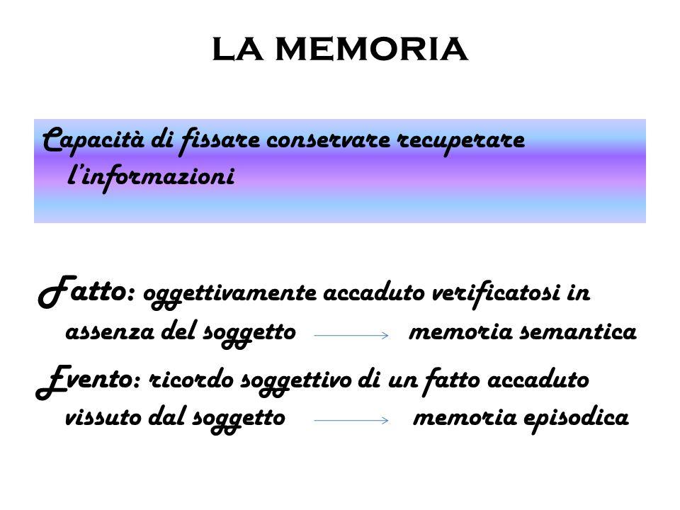 la memoria Capacità di fissare conservare recuperare linformazioni Fatto: oggettivamente accaduto verificatosi in assenza del soggetto memoria semanti