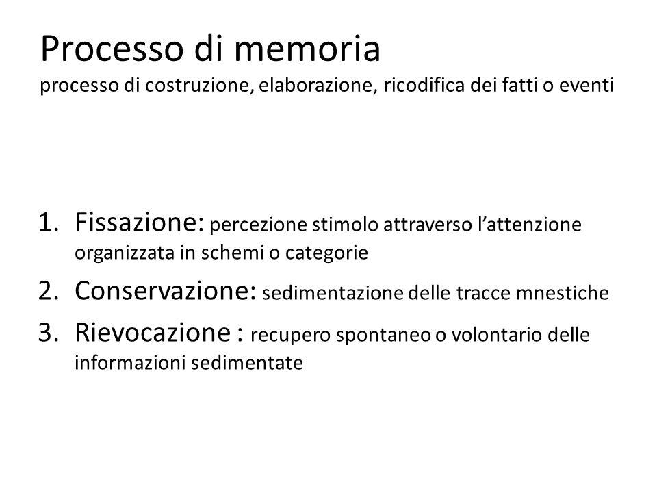 Processo di memoria processo di costruzione, elaborazione, ricodifica dei fatti o eventi 1.Fissazione: percezione stimolo attraverso lattenzione organ