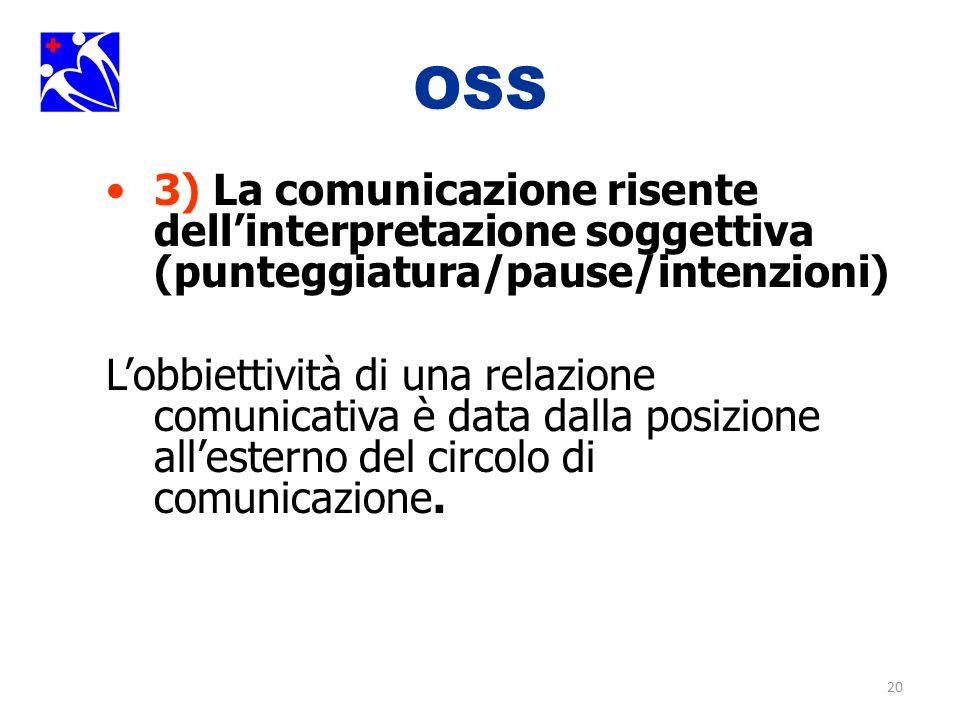 20 OSS 3) La comunicazione risente dellinterpretazione soggettiva (punteggiatura/pause/intenzioni) Lobbiettività di una relazione comunicativa è data