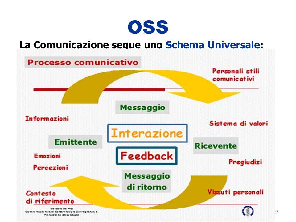 23 OSS La Comunicazione segue uno Schema Universale: