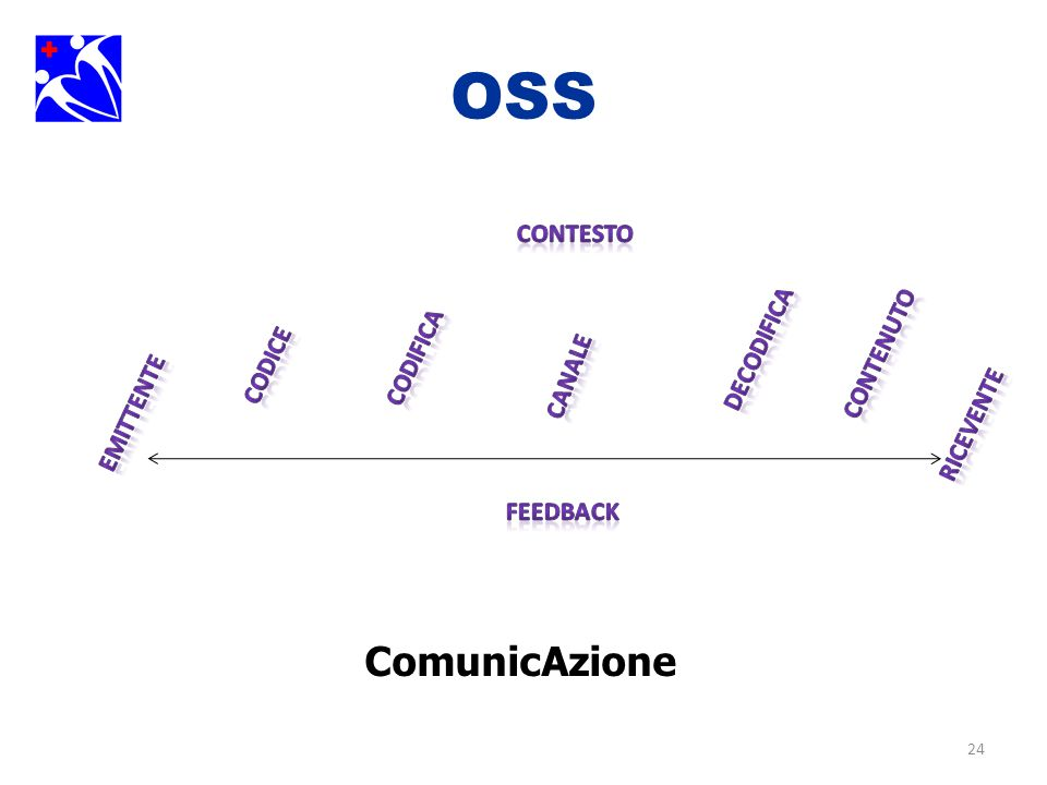 24 OSS ComunicAzione