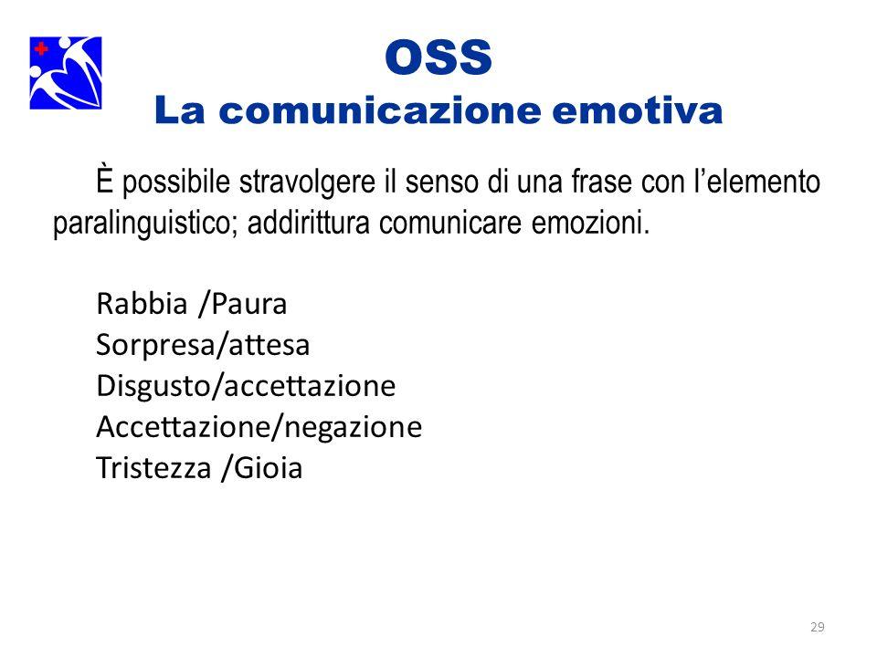 29 OSS La comunicazione emotiva È possibile stravolgere il senso di una frase con lelemento paralinguistico; addirittura comunicare emozioni. Rabbia /