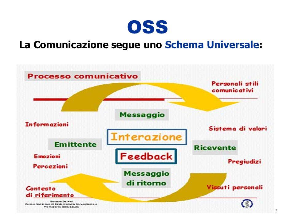 3 OSS La Comunicazione segue uno Schema Universale: