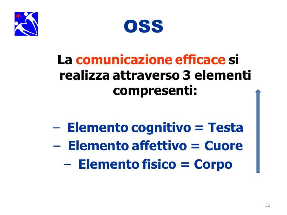32 OSS La comunicazione efficace si realizza attraverso 3 elementi compresenti: –Elemento cognitivo = Testa –Elemento affettivo = Cuore –Elemento fisi
