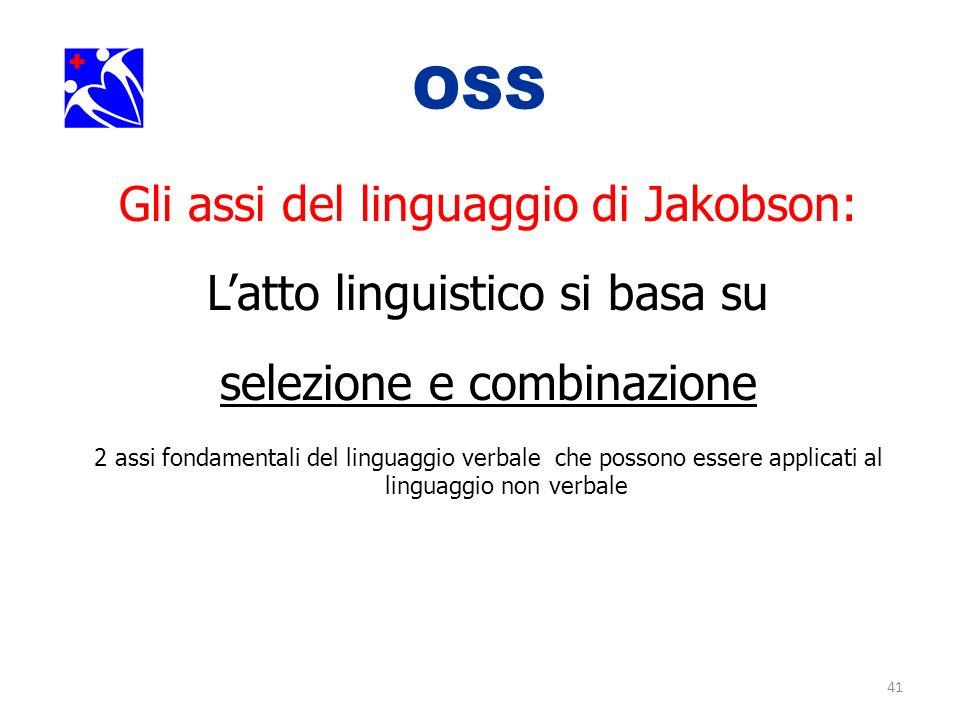 41 OSS. Gli assi del linguaggio di Jakobson: Latto linguistico si basa su selezione e combinazione 2 assi fondamentali del linguaggio verbale che poss