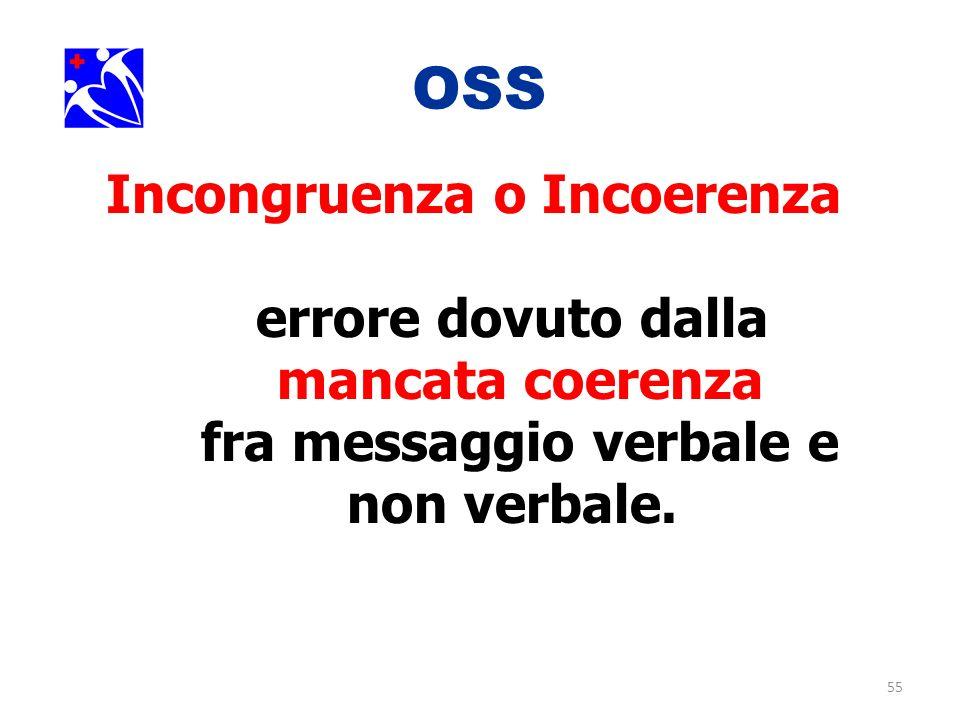 55 OSS. Incongruenza o Incoerenza errore dovuto dalla mancata coerenza fra messaggio verbale e non verbale.