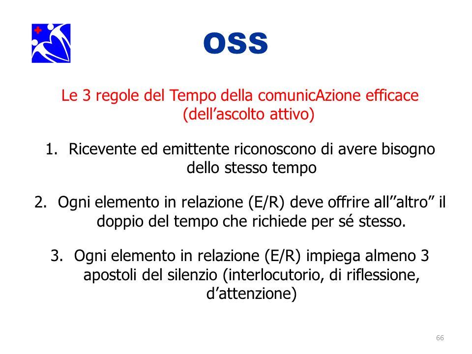 66 OSS. Le 3 regole del Tempo della comunicAzione efficace (dellascolto attivo) 1.Ricevente ed emittente riconoscono di avere bisogno dello stesso tem