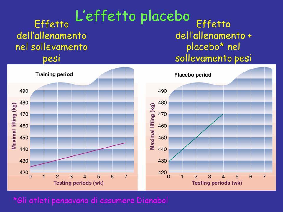 Leffetto placebo Effetto dellallenamento nel sollevamento pesi Effetto dellallenamento + placebo* nel sollevamento pesi *Gli atleti pensavano di assum