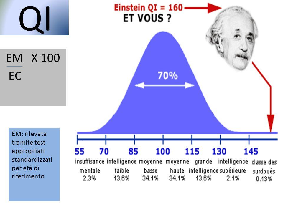 QI EM X 100 EC EM: rilevata tramite test appropriati standardizzati per età di riferimento