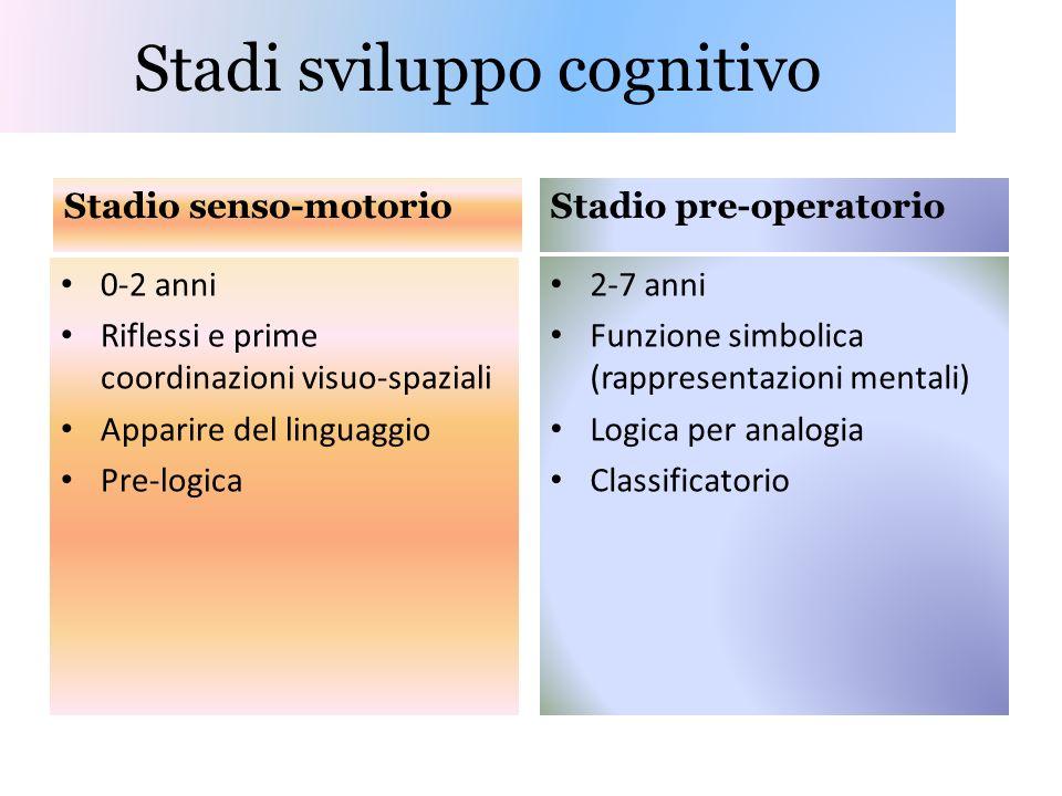 Stadi sviluppo cognitivo Stadio senso-motorio 0-2 anni Riflessi e prime coordinazioni visuo-spaziali Apparire del linguaggio Pre-logica Stadio pre-operatorio 2-7 anni Funzione simbolica (rappresentazioni mentali) Logica per analogia Classificatorio