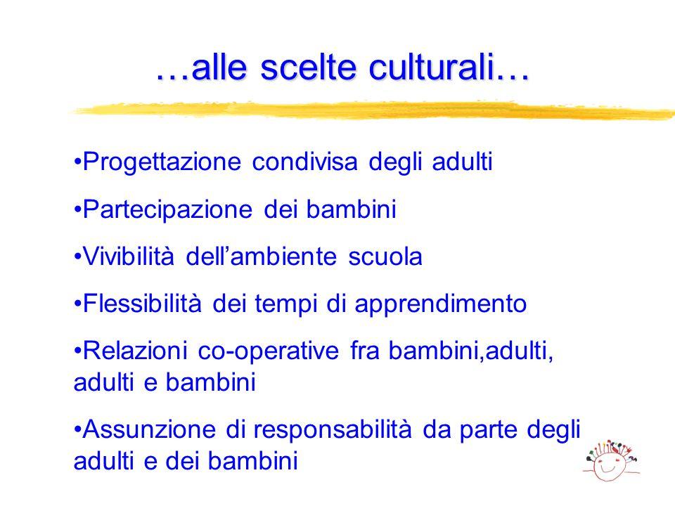 …alle scelte culturali… Progettazione condivisa degli adulti Partecipazione dei bambini Vivibilità dellambiente scuola Flessibilità dei tempi di appre