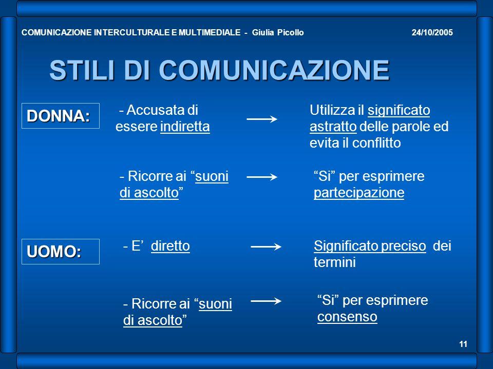24/10/2005COMUNICAZIONE INTERCULTURALE E MULTIMEDIALE - Giulia Picollo 11 STILI DI COMUNICAZIONE DONNA: - Accusata di essere indiretta Utilizza il significato astratto delle parole ed evita il conflitto UOMO: - E direttoSignificato preciso dei termini - Ricorre ai suoni di ascolto Si per esprimere partecipazione - Ricorre ai suoni di ascolto Si per esprimere consenso