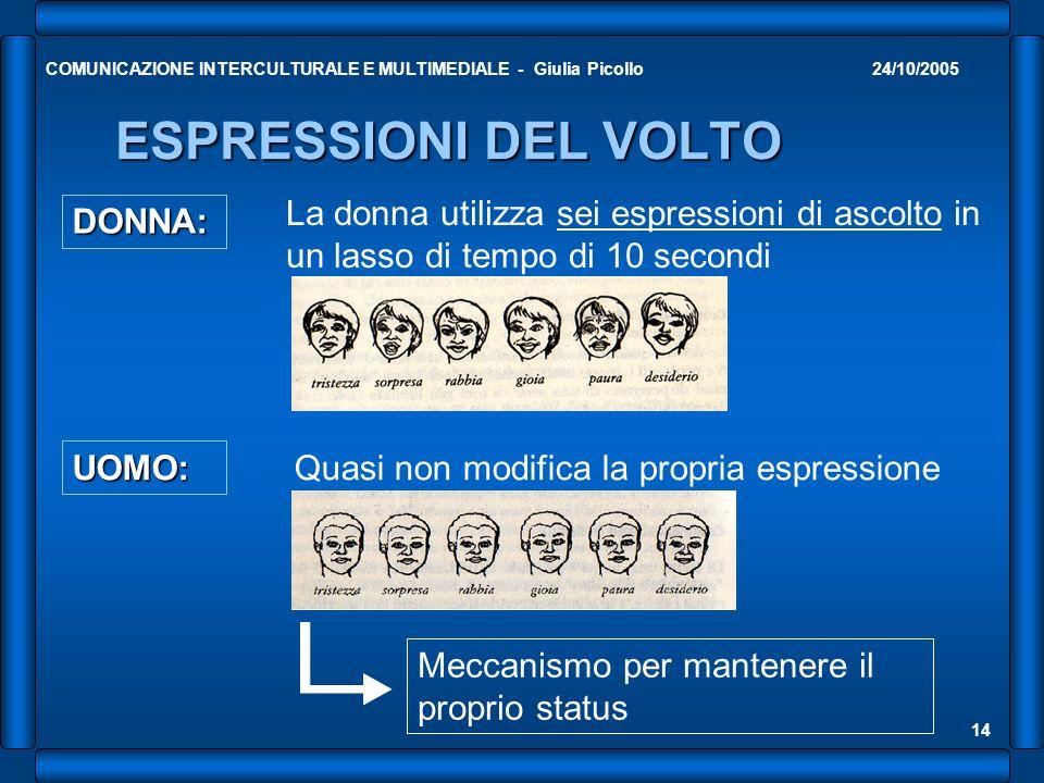 24/10/2005COMUNICAZIONE INTERCULTURALE E MULTIMEDIALE - Giulia Picollo 14 ESPRESSIONI DEL VOLTO DONNA: La donna utilizza sei espressioni di ascolto in