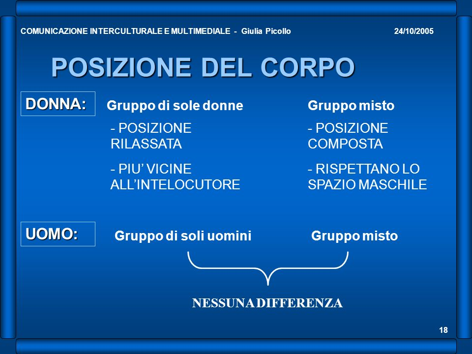 24/10/2005COMUNICAZIONE INTERCULTURALE E MULTIMEDIALE - Giulia Picollo 19 CONCLUSIONI ESITONO ANCHE DIFFERENZE INDIVIDUALI MA LESISTENZA DI DIFFERENZE DI GENERE E INNEGABILE QUINDI PER UNA COMUNICAZIONE EFFICACE BISOGNA CONOSCERE E ACCETTARE TALI DIFFERENZE