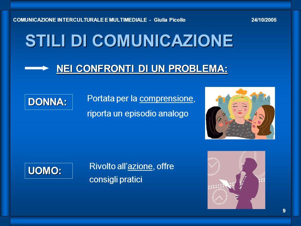 24/10/2005COMUNICAZIONE INTERCULTURALE E MULTIMEDIALE - Giulia Picollo 10 STILI DI COMUNICAZIONE DONNA: Conduce la conversazione come privata NELLE CONVERSAZIONI PUBBLICHE UOMO: Maggiormente a suo agio rispetto alla conversazione intima