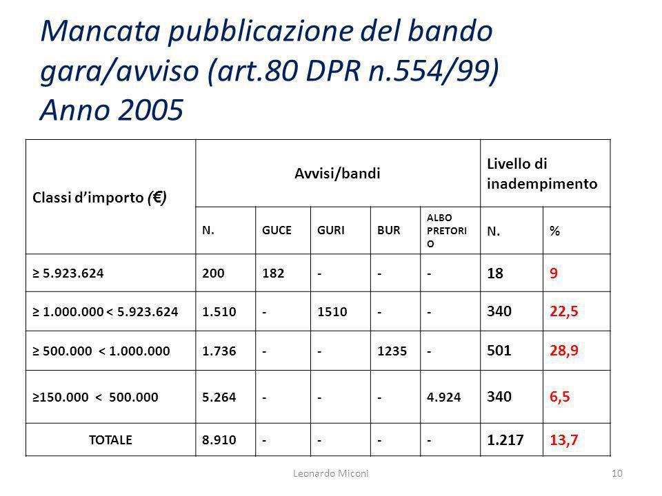 Mancata pubblicazione del bando gara/avviso (art.80 DPR n.554/99) Anno 2005 Classi dimporto () Avvisi/bandi Livello di inadempimento N.GUCEGURIBUR ALB