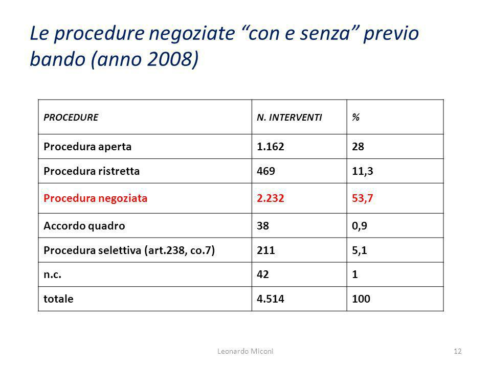 Le procedure negoziate con e senza previo bando (anno 2008) PROCEDUREN.