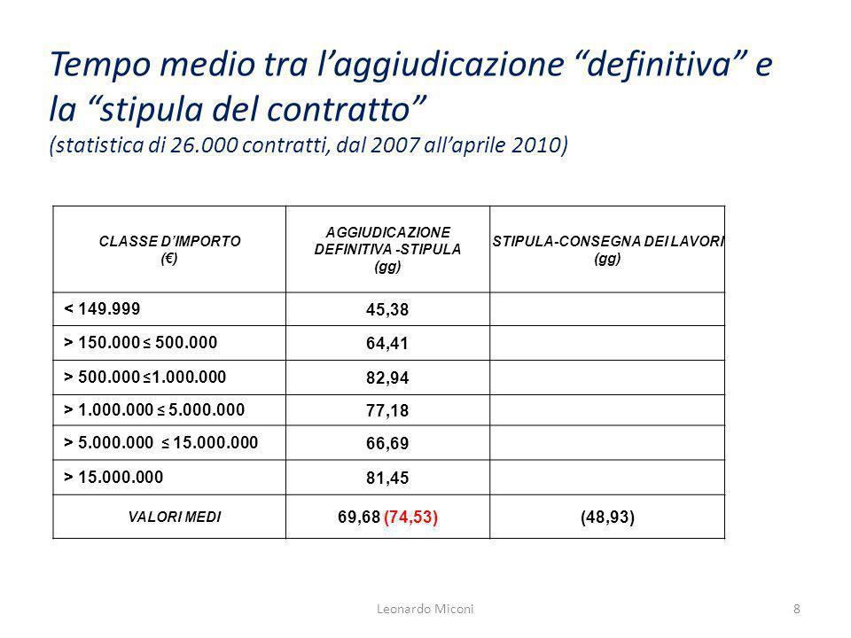 Tempo medio tra laggiudicazione definitiva e la stipula del contratto (statistica di 26.000 contratti, dal 2007 allaprile 2010) CLASSE DIMPORTO () AGG