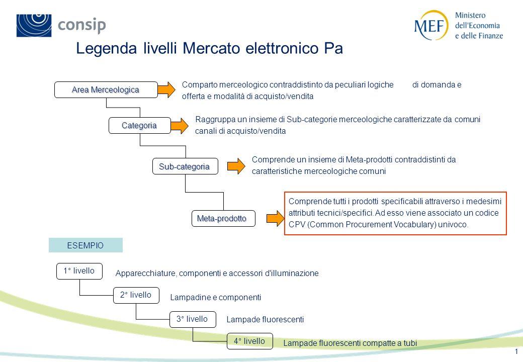 1 Raggruppa un insieme di Sub-categorie merceologiche caratterizzate da comuni canali di acquisto/vendita Categoria Sub-categoria Comprende un insieme di Meta-prodotti contraddistinti da caratteristiche merceologiche comuni Comprende tutti i prodotti specificabili attraverso i medesimi attributi tecnici/specifici.