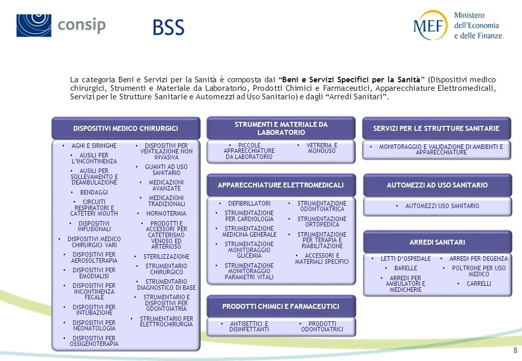 Principali caratteristiche del catalogo Previsto l inserimento di due campi obbligatori: Codice CND e il numero di iscrizione al Repertorio dei Dispositivi Medici.