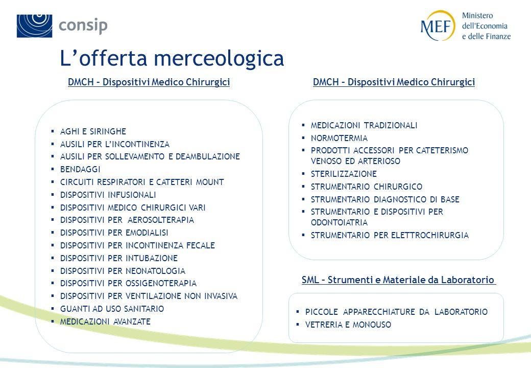 Lofferta merceologica AGHI E SIRINGHE AUSILI PER LINCONTINENZA AUSILI PER SOLLEVAMENTO E DEAMBULAZIONE BENDAGGI CIRCUITI RESPIRATORI E CATETERI MOUNT DISPOSITIVI INFUSIONALI DISPOSITIVI MEDICO CHIRURGICI VARI DISPOSITIVI PER AEROSOLTERAPIA DISPOSITIVI PER EMODIALISI DISPOSITIVI PER INCONTINENZA FECALE DISPOSITIVI PER INTUBAZIONE DISPOSITIVI PER NEONATOLOGIA DISPOSITIVI PER OSSIGENOTERAPIA DISPOSITIVI PER VENTILAZIONE NON INVASIVA GUANTI AD USO SANITARIO MEDICAZIONI AVANZATE MEDICAZIONI TRADIZIONALI NORMOTERMIA PRODOTTI ACCESSORI PER CATETERISMO VENOSO ED ARTERIOSO STERILIZZAZIONE STRUMENTARIO CHIRURGICO STRUMENTARIO DIAGNOSTICO DI BASE STRUMENTARIO E DISPOSITIVI PER ODONTOIATRIA STRUMENTARIO PER ELETTROCHIRURGIA PICCOLE APPARECCHIATURE DA LABORATORIO VETRERIA E MONOUSO DMCH – Dispositivi Medico Chirurgici SML – Strumenti e Materiale da Laboratorio