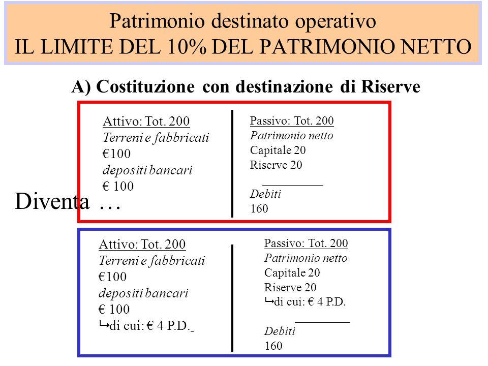 Patrimonio destinato operativo IL LIMITE DEL 10% DEL PATRIMONIO NETTO B) Costituzione con destinazione di capitale Attivo: Tot.