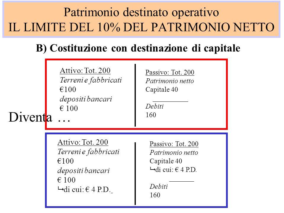 Patrimonio destinato operativo IL LIMITE DEL 10% DEL PATRIMONIO NETTO B) Costituzione con destinazione di capitale Attivo: Tot. 200 Terreni e fabbrica