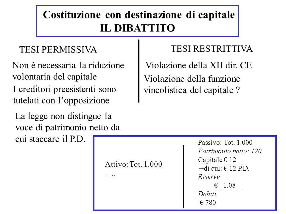 Patrimonio destinato operativo IL LIMITE DEL 10% DEL PATRIMONIO NETTO C) Costituzione con destinazione del passivo Attivo: Tot.