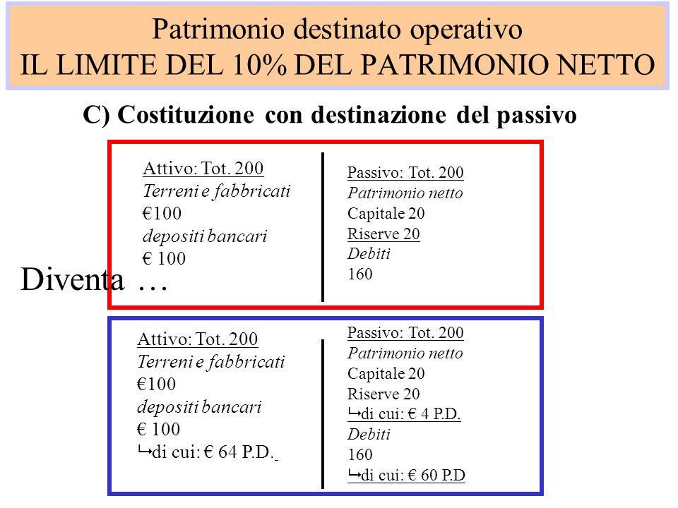 Patrimonio destinato operativo IL LIMITE DEL 10% DEL PATRIMONIO NETTO C) Costituzione con destinazione del passivo Attivo: Tot. 200 Terreni e fabbrica